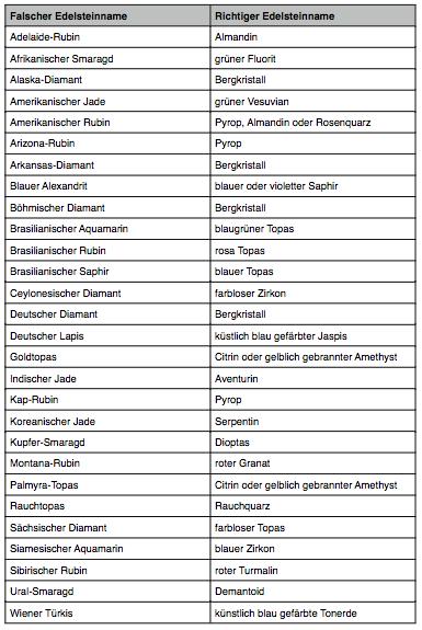 Schmuck und Edelsteinnamen